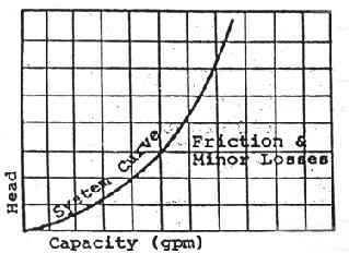 System Curve 1