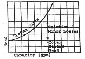 System Curve 2