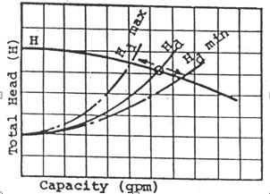 System Curve 3