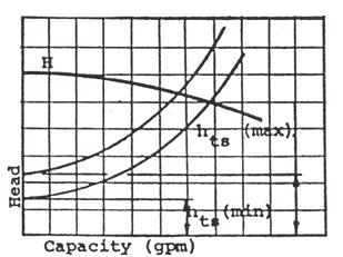 System Curve 4