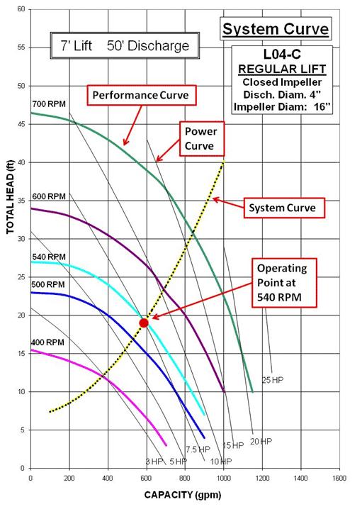 System Curve 5