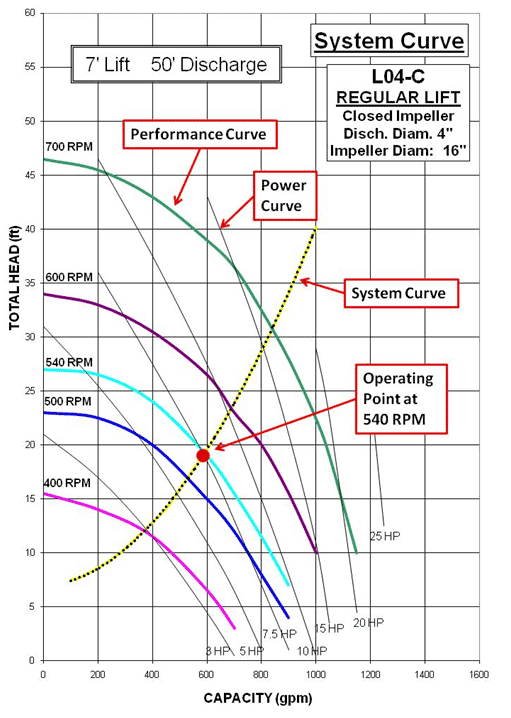 System Curve 5