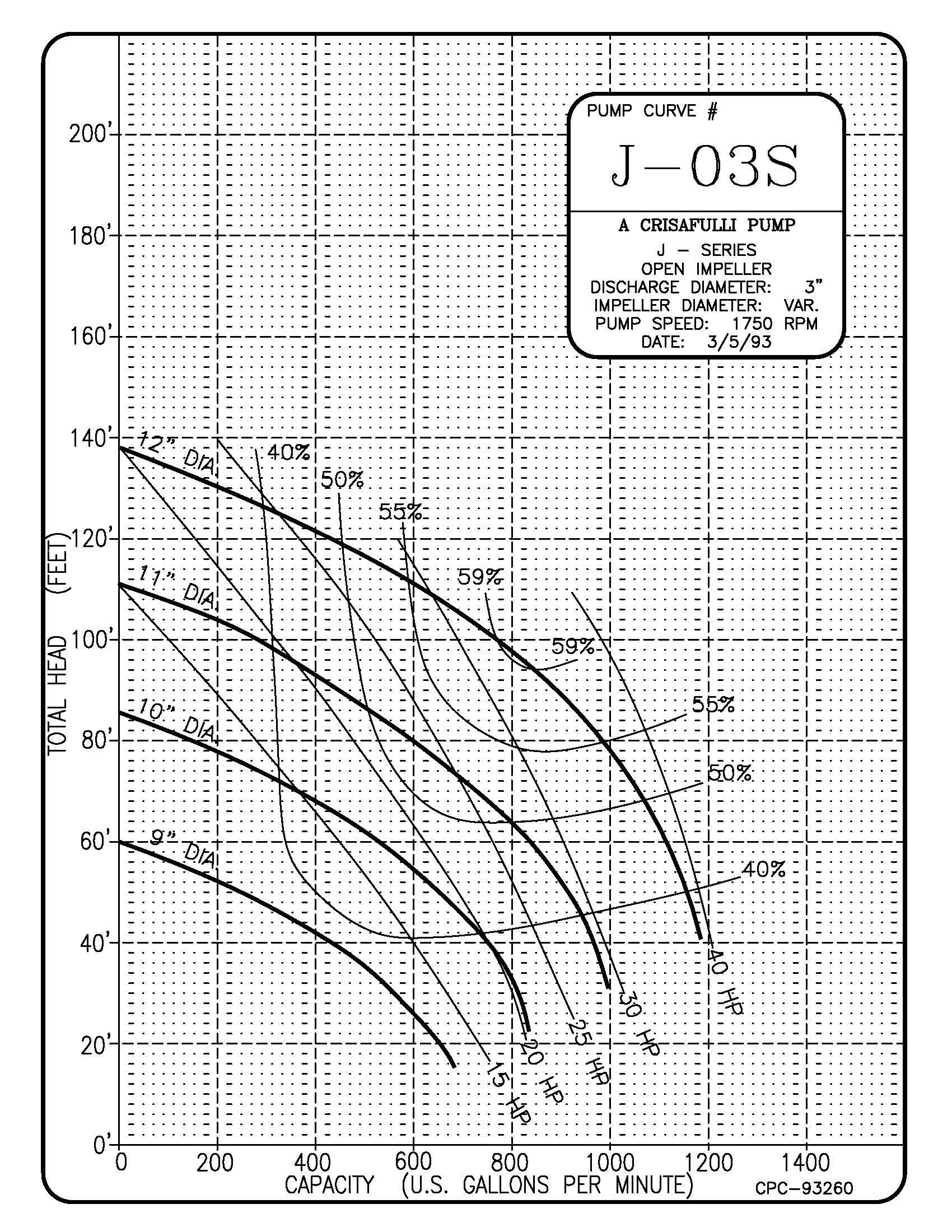 3in J Series 1750 RPM Pump Curve