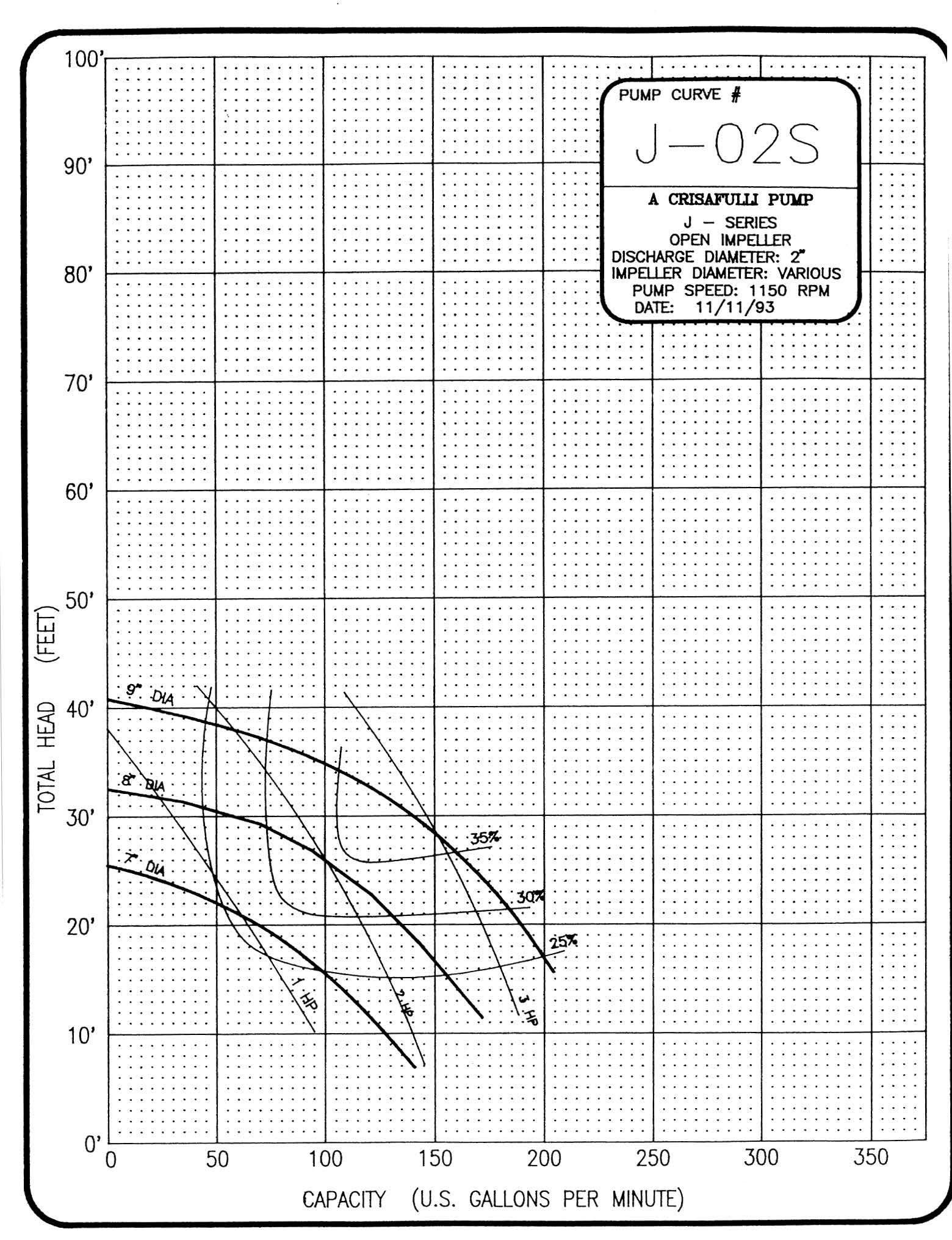 2in J Series 1150 RPM Pump Curve