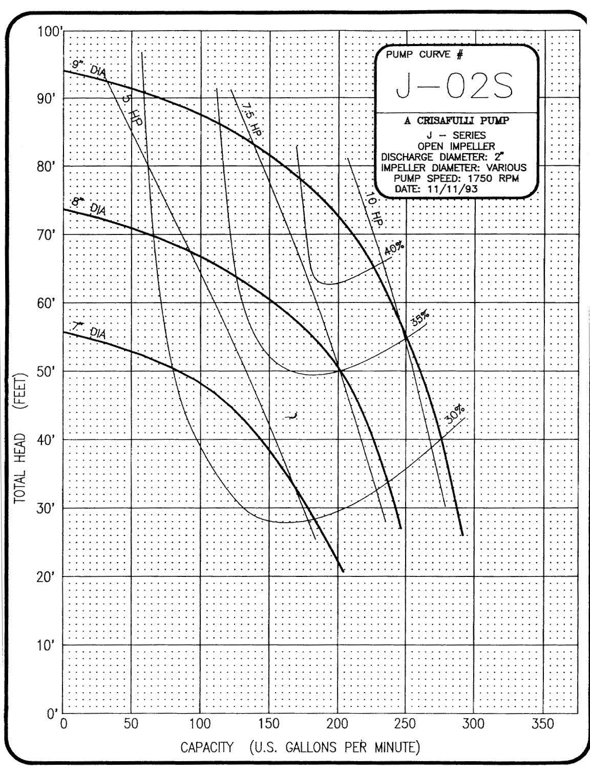 2in J Series 1750 RPM Pump Curve