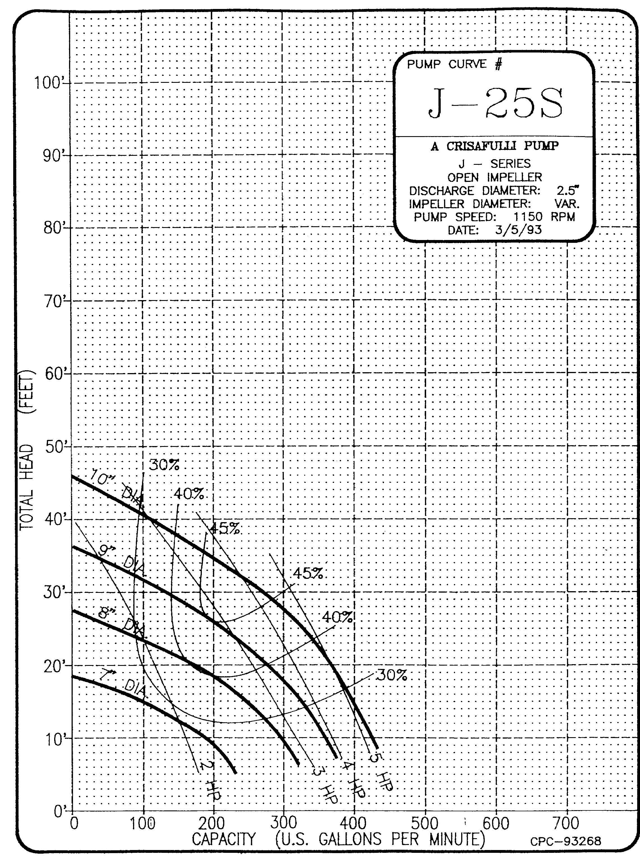 2.5in J Series 1150 RPM Pump Curve