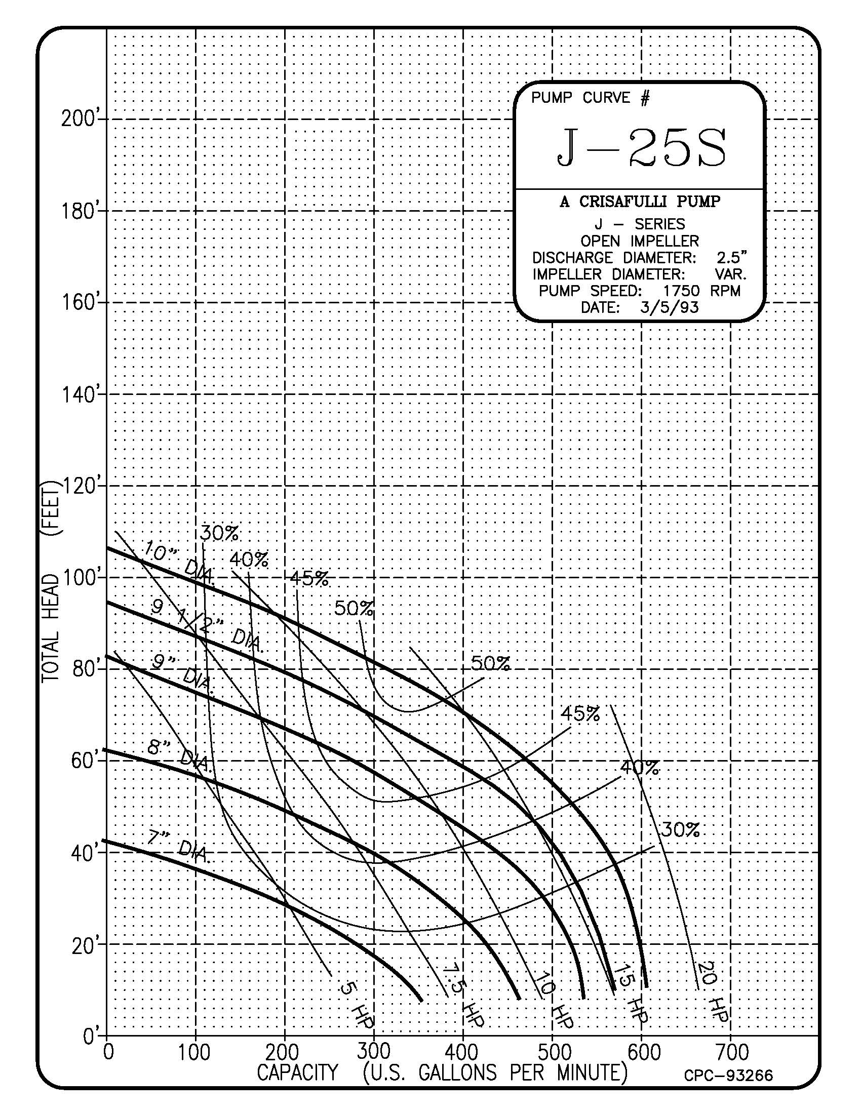 2.5in J Series 1750 RPM Pump Curve