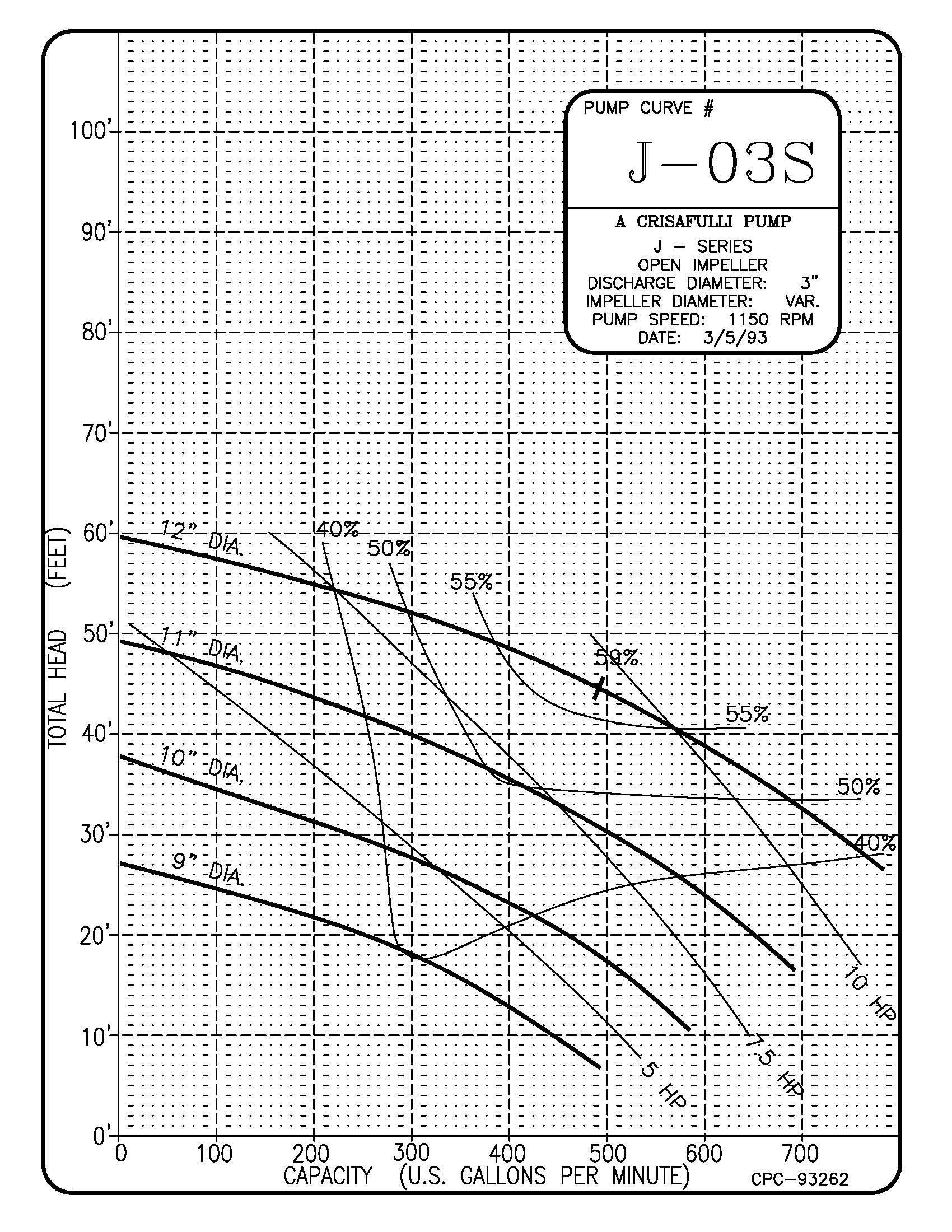 3in J Series 1150 RPM Pump Curve