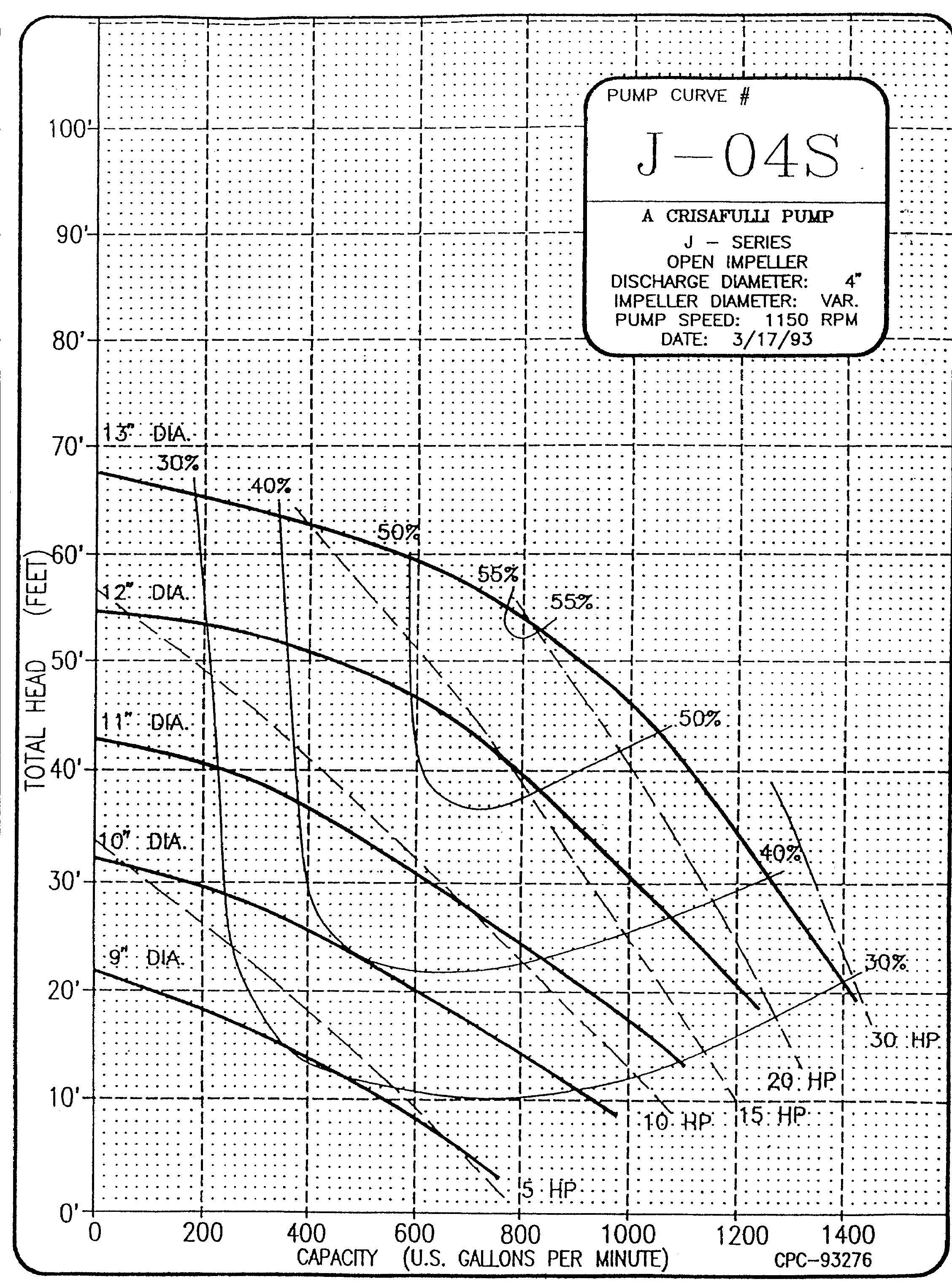 4in J Series 1150 RPM Pump Curve