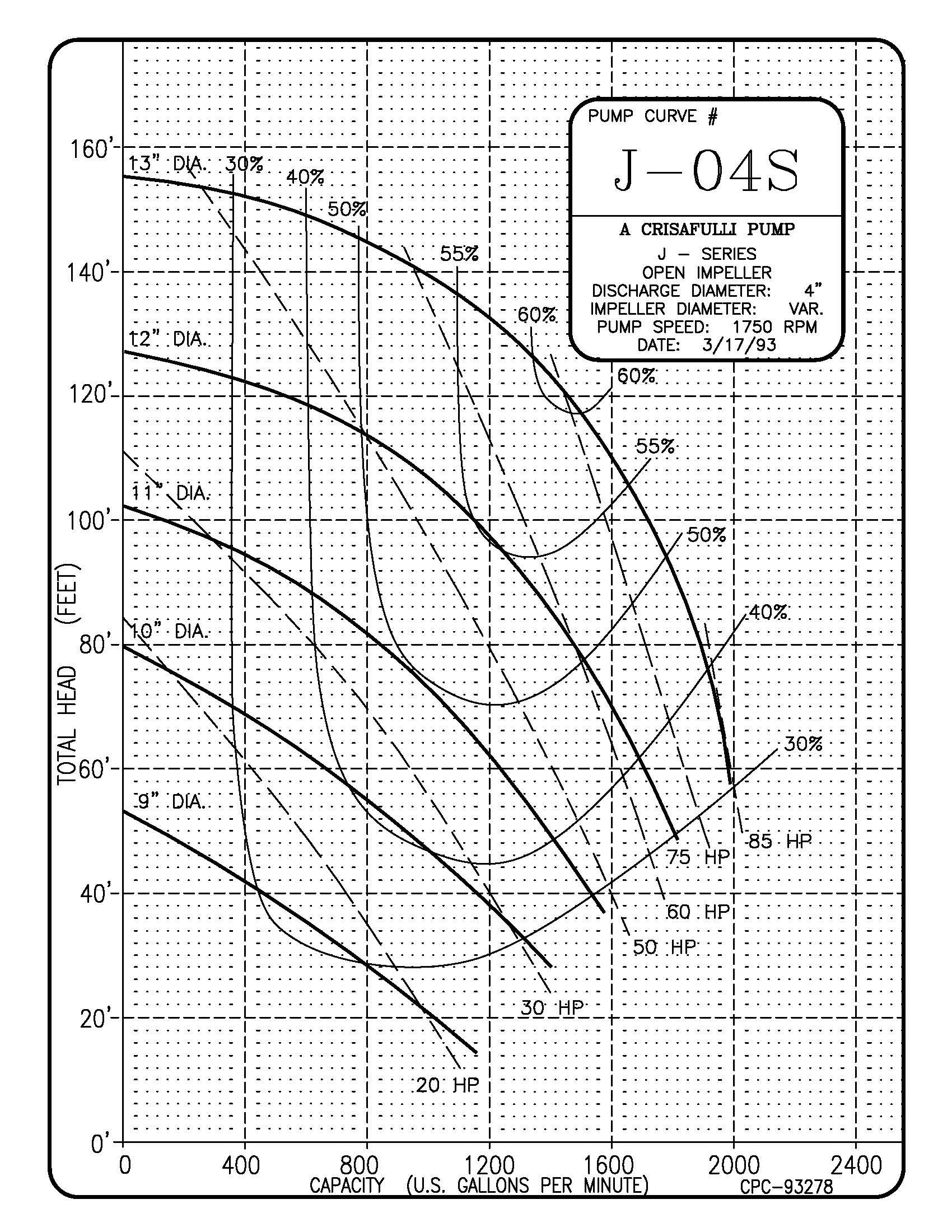 4in J Series 1750 RPM Pump Curve