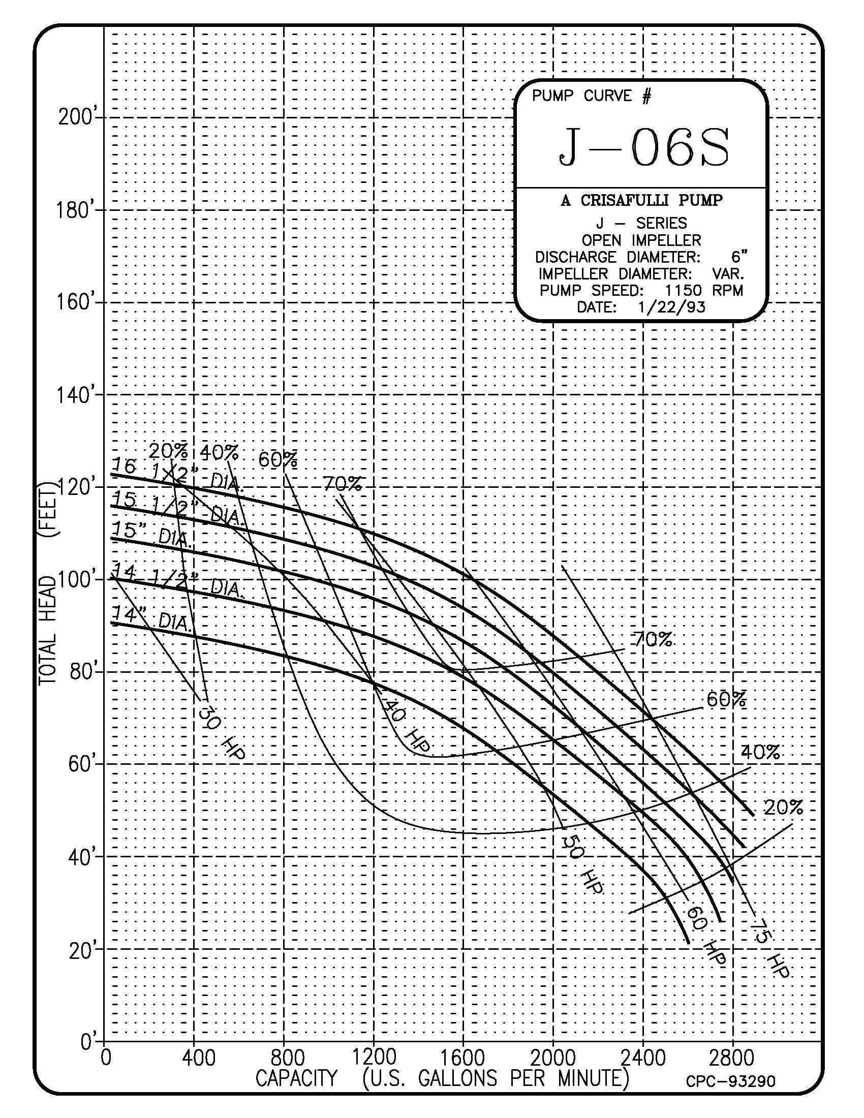 6in J Series 1150 RPM Pump Curve