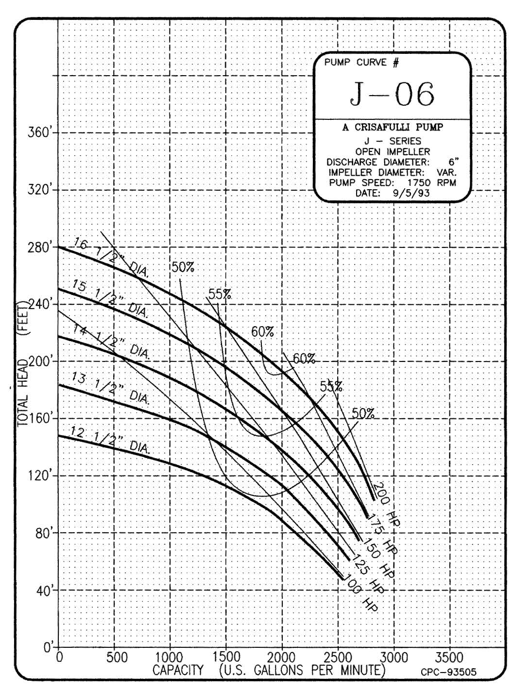 6in J Series 1750 RPM Pump Curve