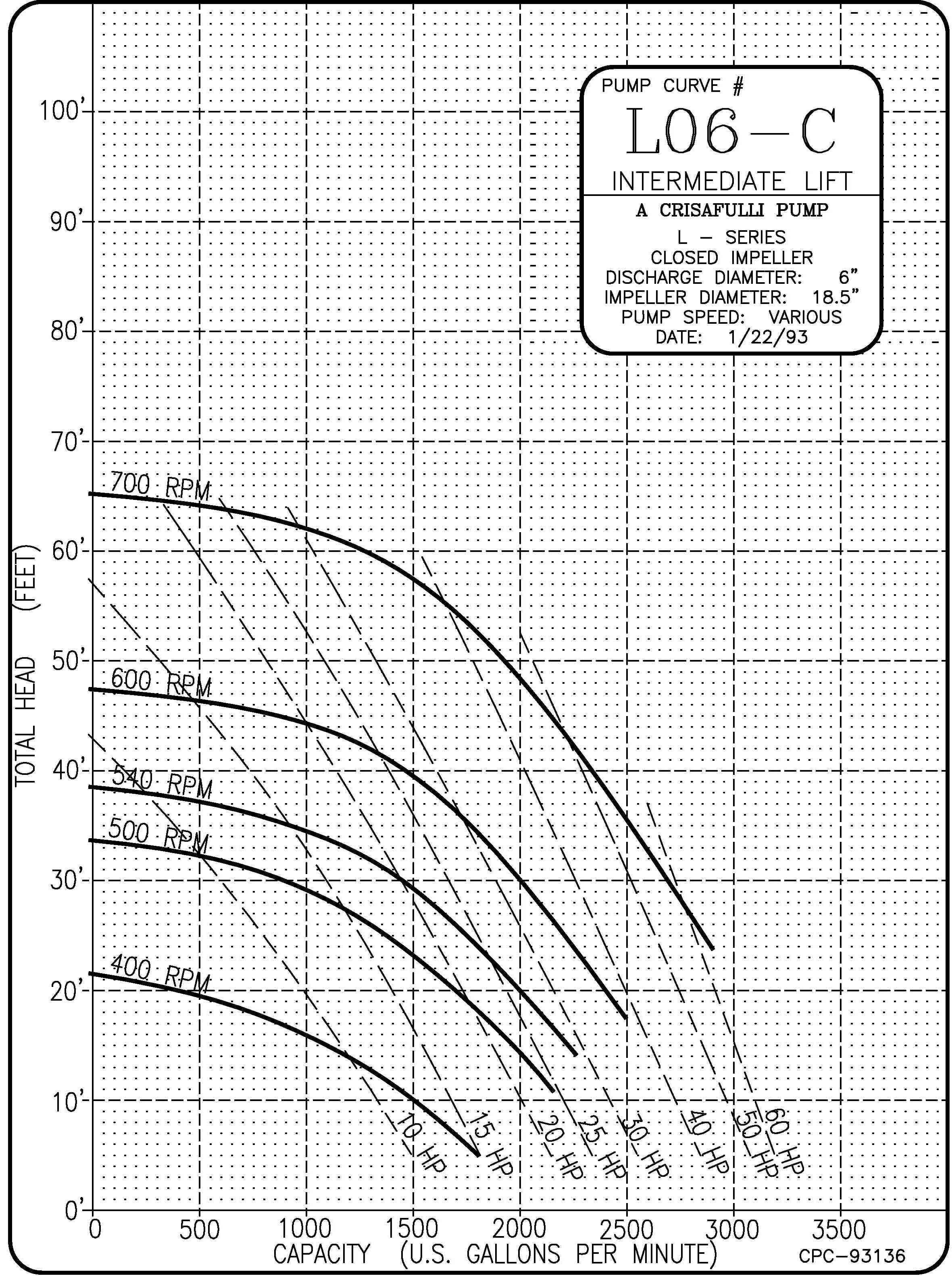 6in Intermediate Lift Curve