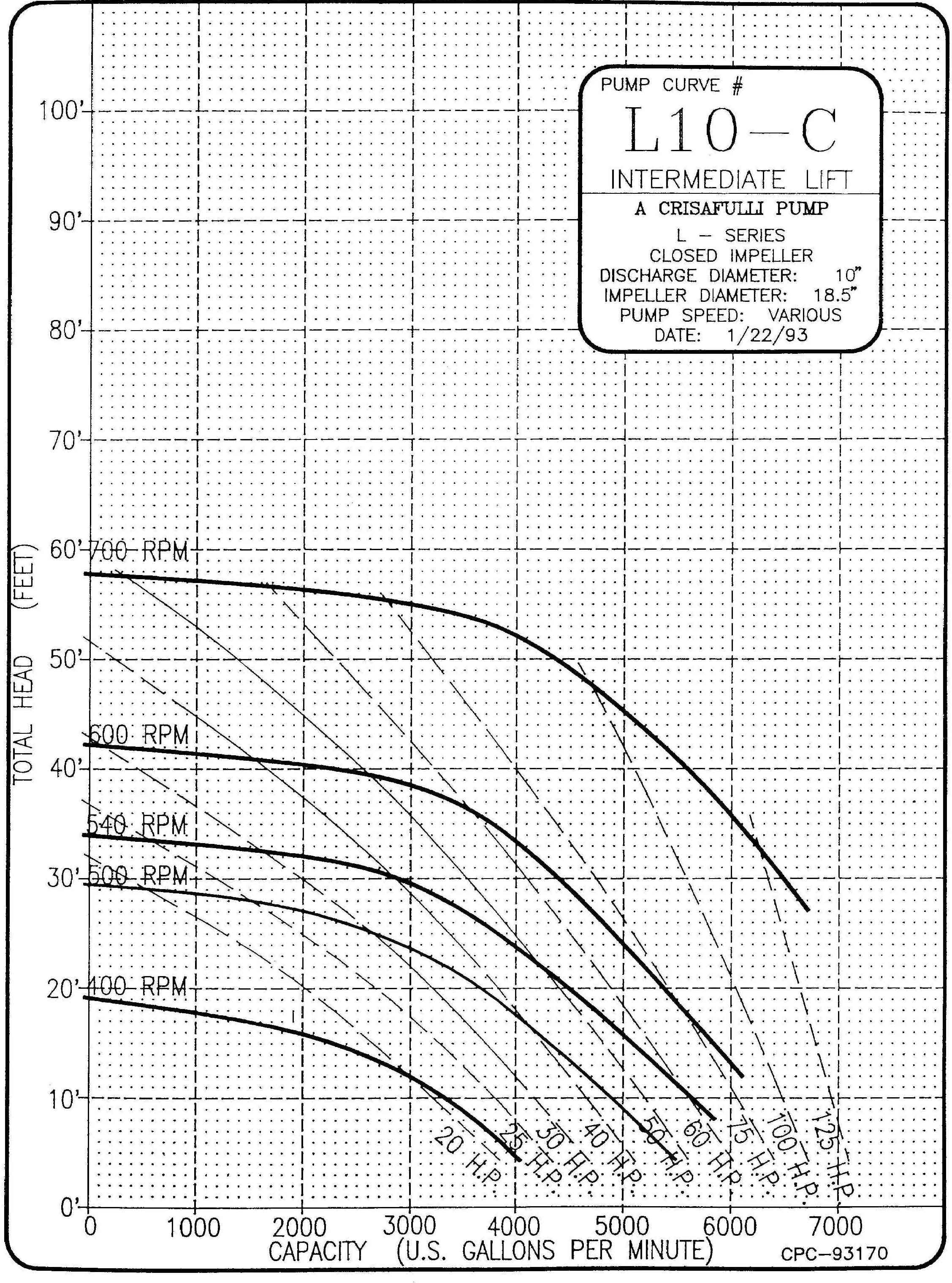 10in Intermediate Lift Curve