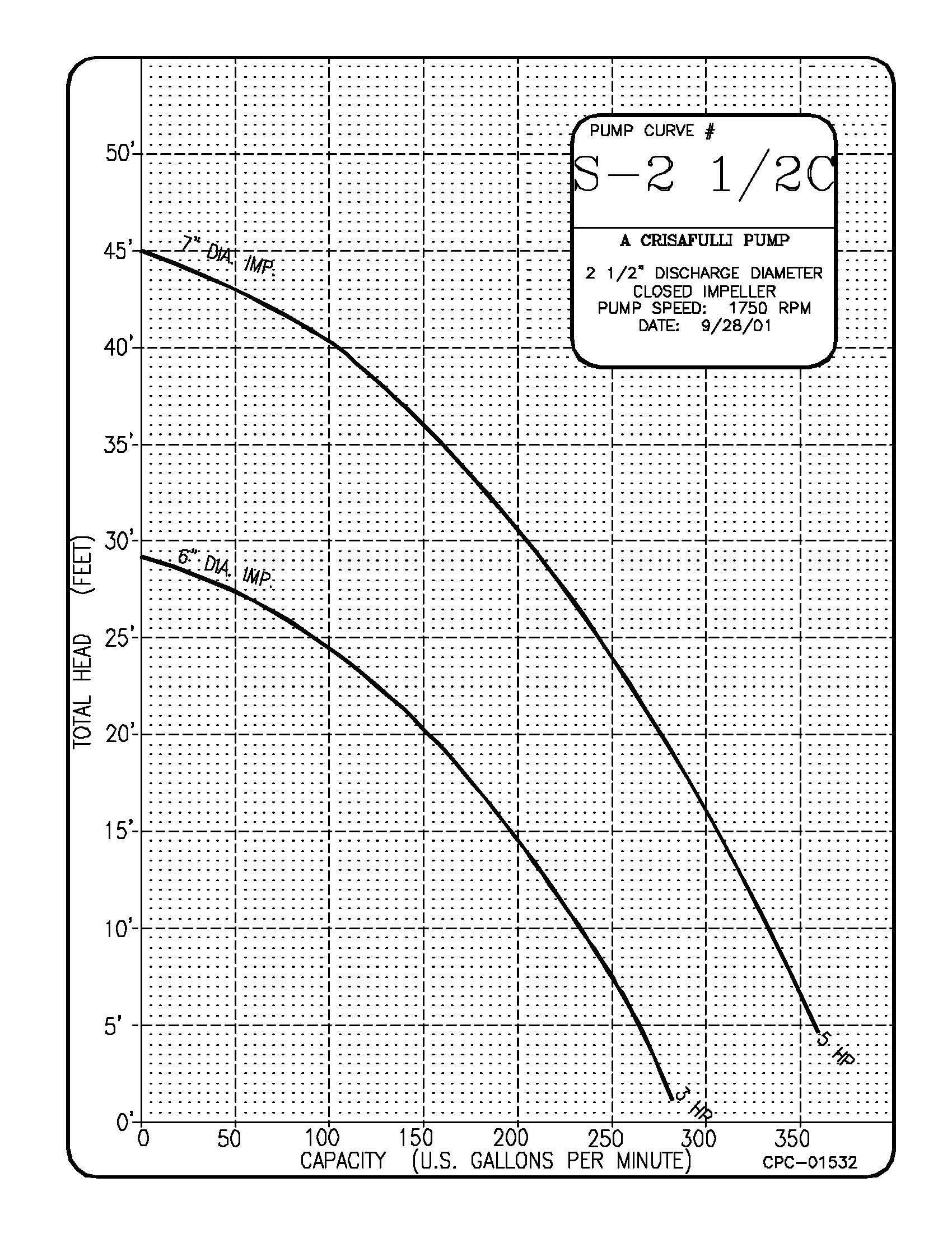 2.5in S Series Pump Curve