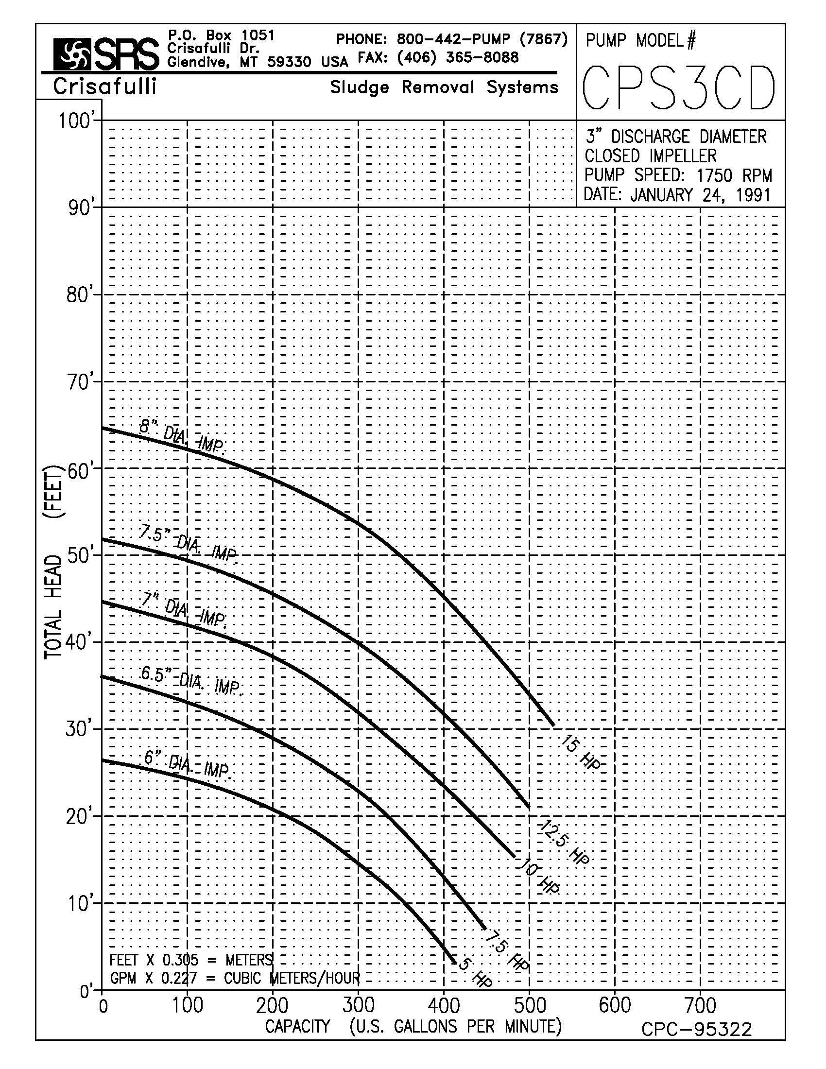 3in S Series Pump Curve