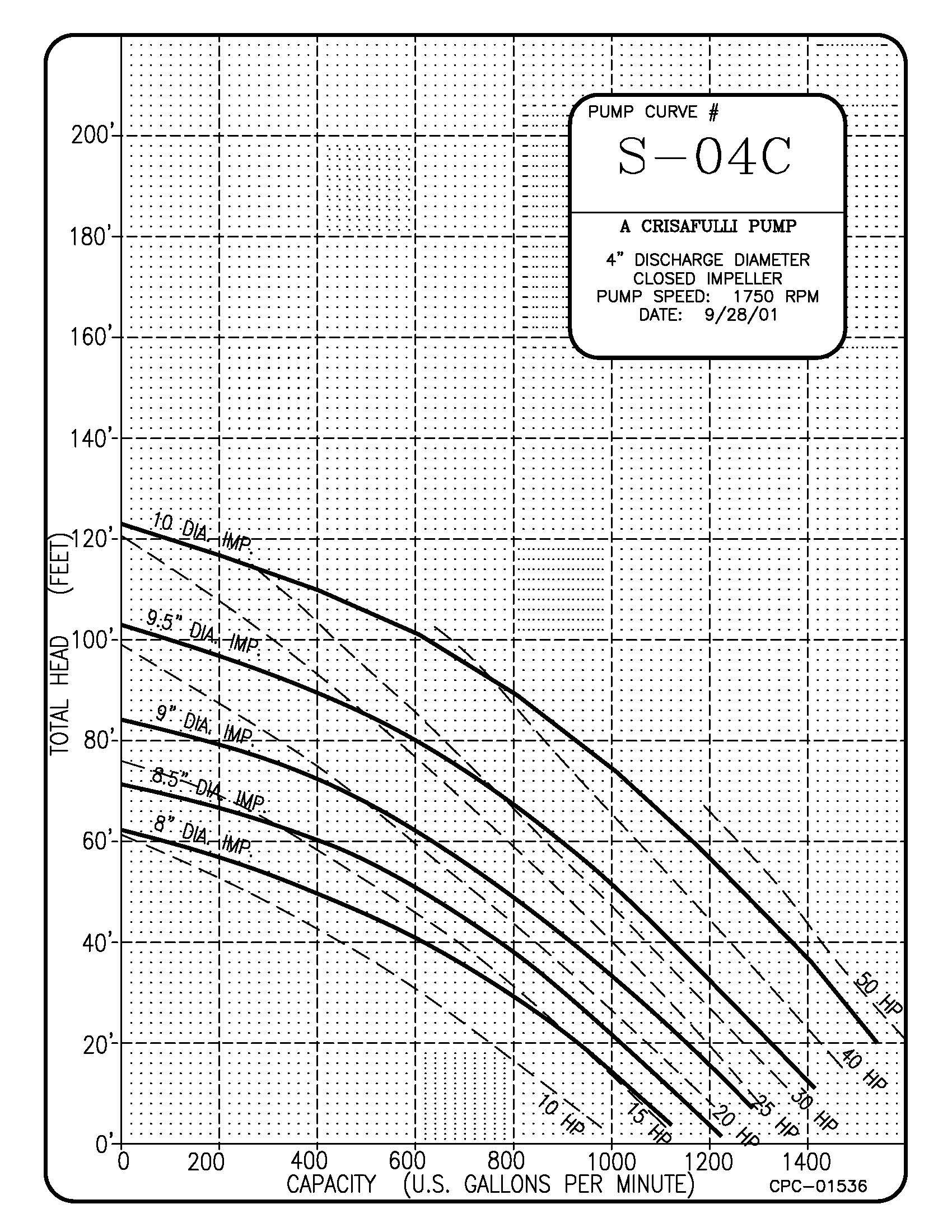 4in S Series Pump Curve