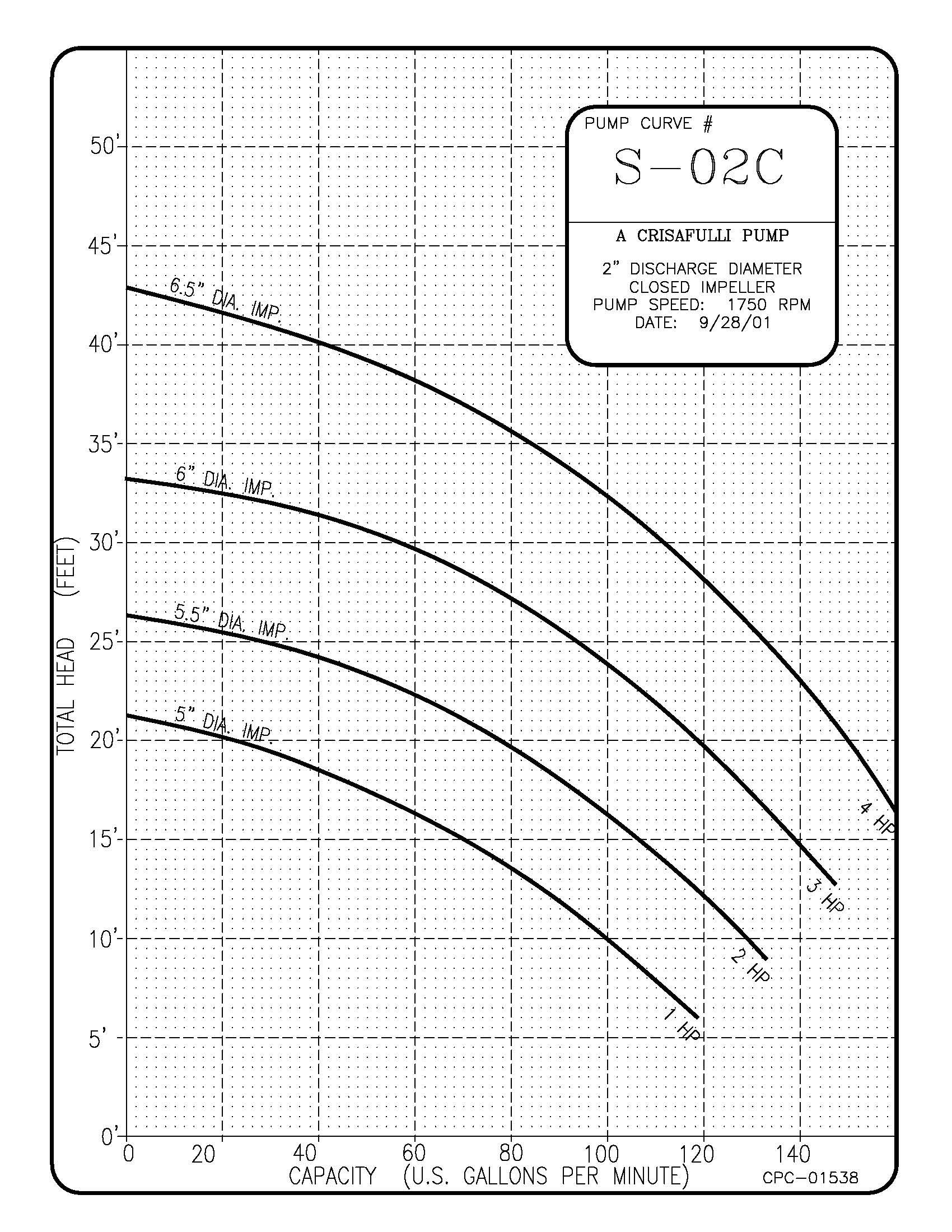 2in S Series Pump Curve